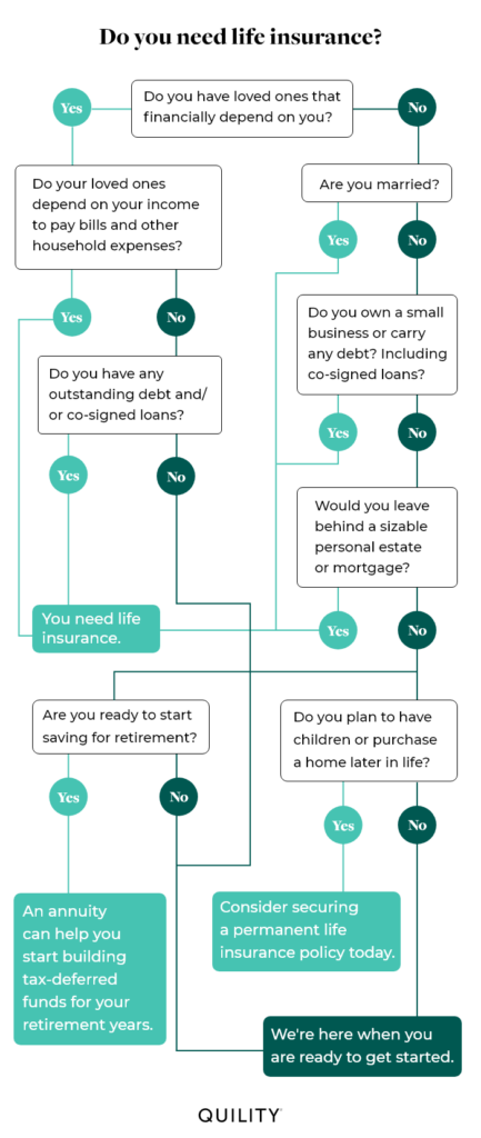 life insurance flowchart quility